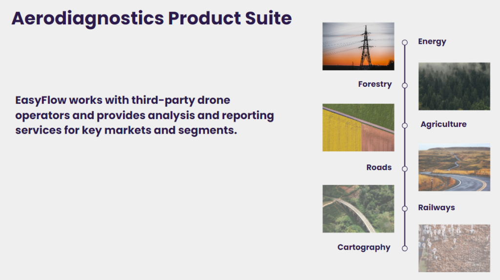 Easyflow works with third-party drone operators and provides analysis and reporting services for key markets and segments.